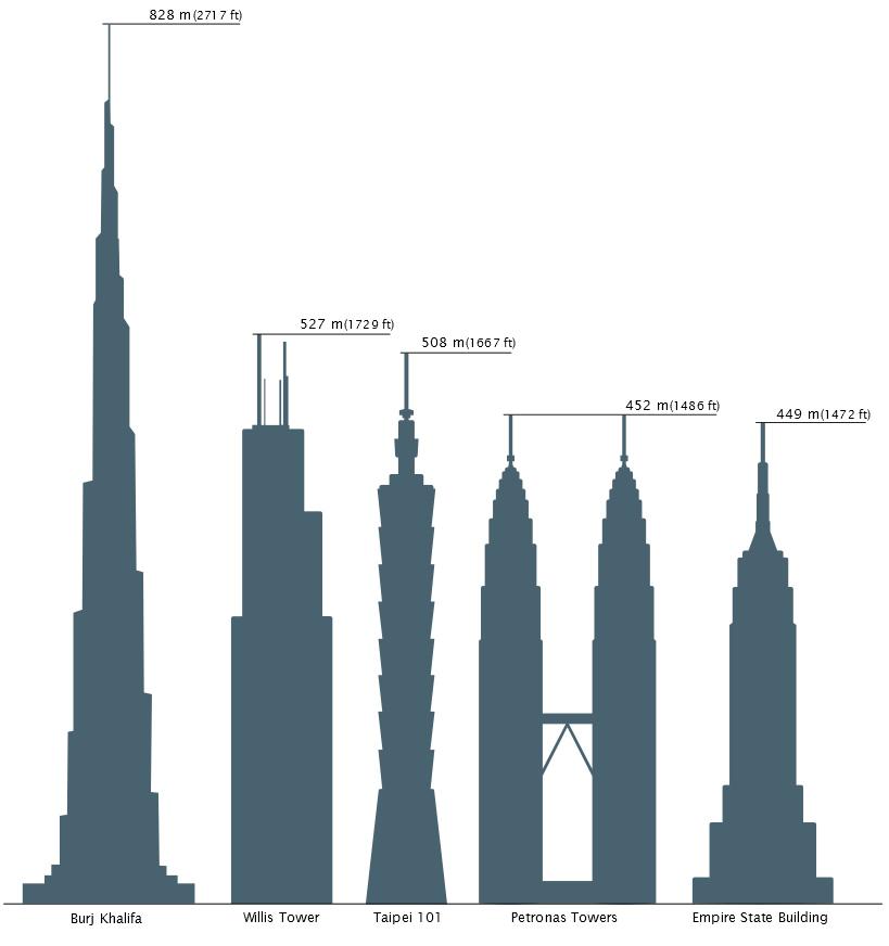 maiores torres do mundo